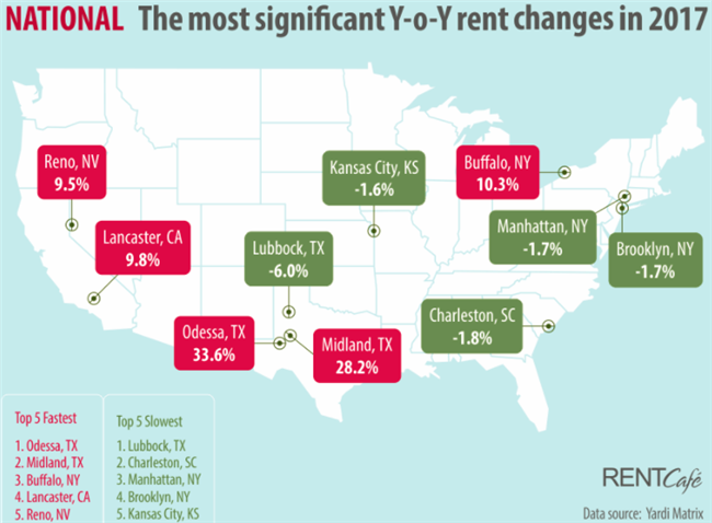8 Ways the Rental Housing Market Changed In 2017